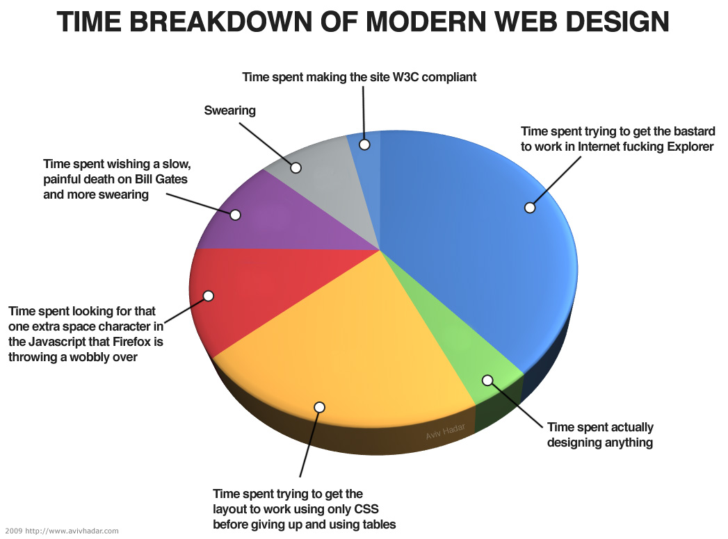 Time breakdown of modern web design aviv hadar click here or on the image for a full size version geenschuldenfo Gallery